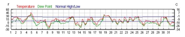 January Temperatures